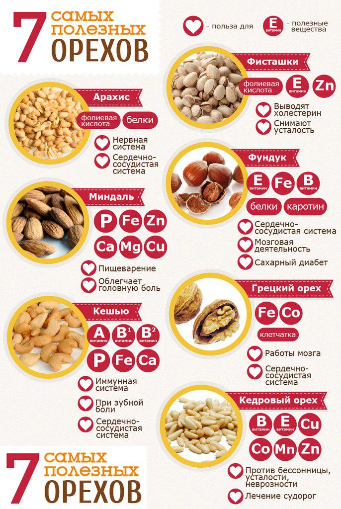 Орехи польза